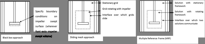 impeller modeling